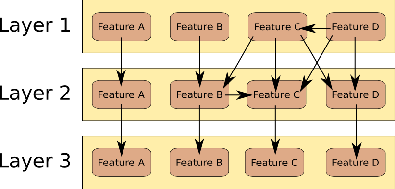 Layers with strongly coupled features